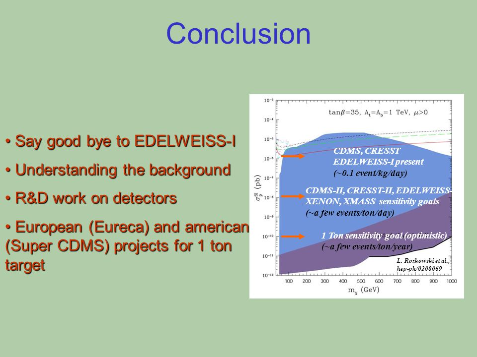 Conclusion Say good bye to EDELWEISS-I Say good bye to EDELWEISS-I Understanding the background Understanding the background R&D work on detectors R&D work on detectors European (Eureca) and american (Super CDMS) projects for 1 ton target European (Eureca) and american (Super CDMS) projects for 1 ton target CDMS-II, CRESST-II, EDELWEISS-II, XENON, XMASS sensitivity goals (~a few events/ton/day) 1 Ton sensitivity goal (optimistic) (~a few events/ton/year) CDMS, CRESST EDELWEISS-I present (~0.1 event/kg/day) L.
