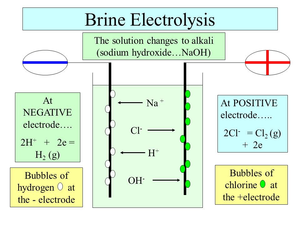 Brine Electrolysis Na + Cl - H+H+ OH - At NEGATIVE electrode….
