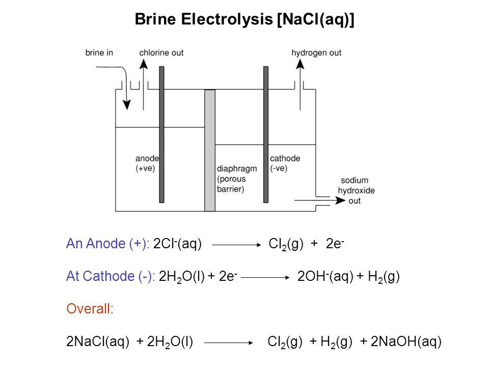 An Anode (+): 2Cl - (aq) Cl 2 (g) + 2e - At Cathode (-): 2H 2 O(l) + 2e - 2OH - (aq) + H 2 (g) Overall: 2NaCl(aq) + 2H 2 O(l) Cl 2 (g) + H 2 (g) + 2NaOH(aq) Brine Electrolysis [NaCl(aq)]