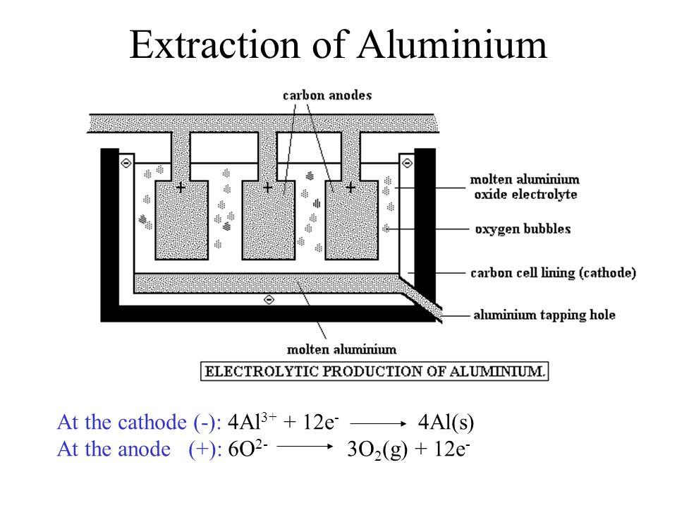 Extraction of Aluminium At the cathode (-): 4Al 3+ + 12e - 4Al(s) At the anode (+): 6O 2- 3O 2 (g) + 12e -