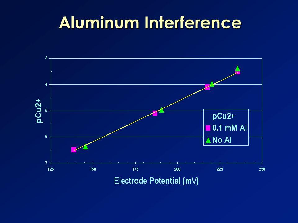 Aluminum Interference