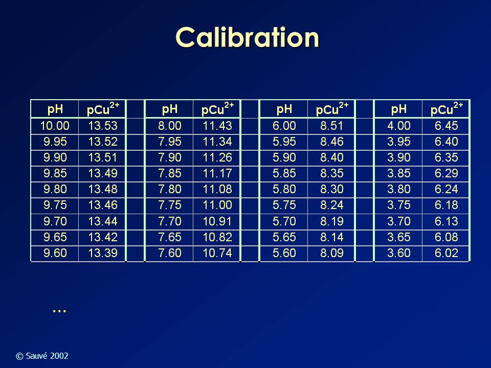 © Sauvé 2002 Calibration …