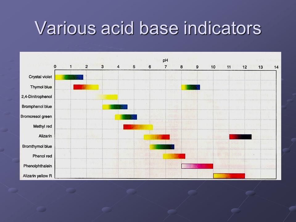 Various acid base indicators