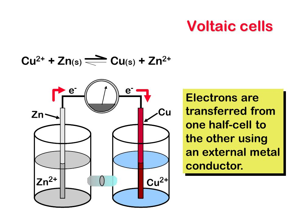 Voltaic cells Cu 2+ + Zn (s) Cu (s) + Zn 2+ Zn Cu Cu 2+ Zn 2+ e-e- e-e- Electrons are transferred from one half-cell to the other using an external me