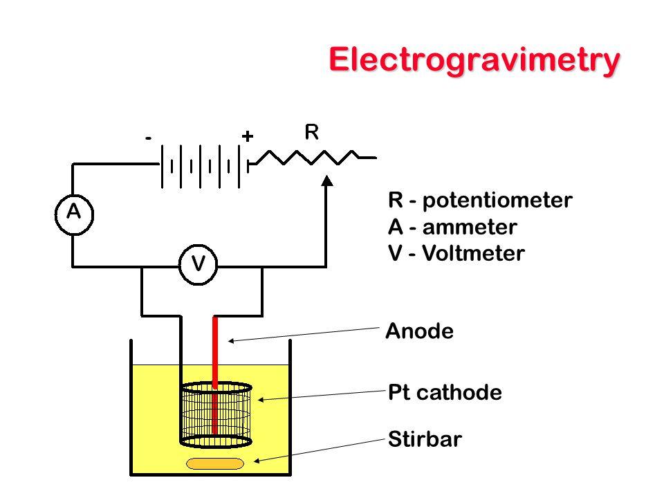 Electrogravimetry R - potentiometer A - ammeter V - Voltmeter Pt cathode Anode Stirbar