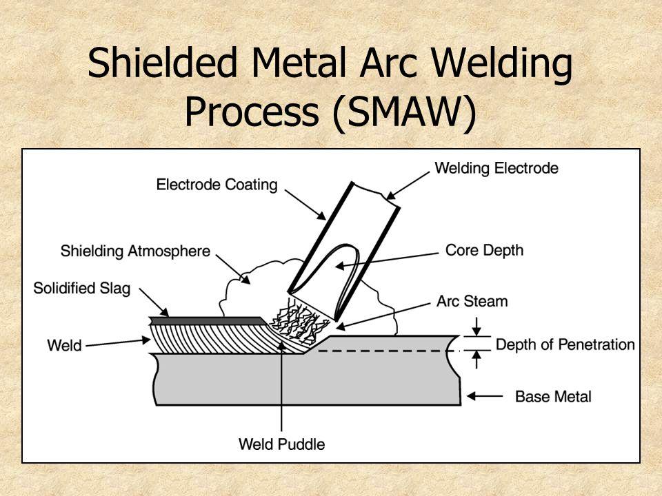 Shielded Metal Arc Welding Process (SMAW)