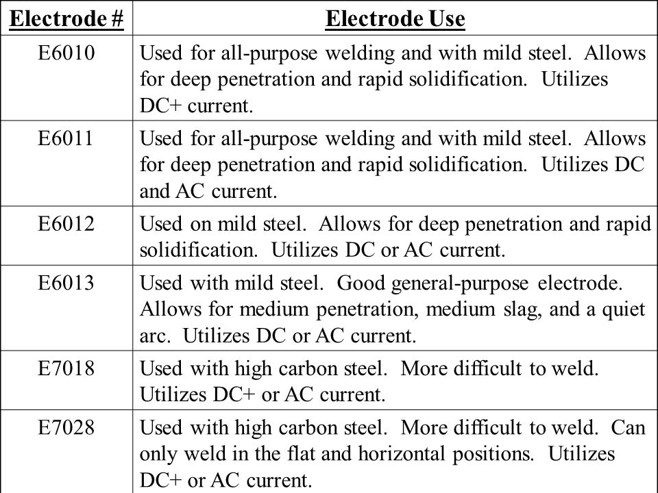 Electrode #Electrode Use E6010Used for all-purpose welding and with mild steel. Allows for deep penetration and rapid solidification. Utilizes DC+ cur