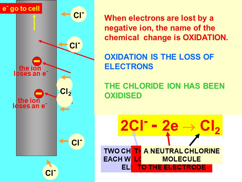 Cu 2+ As they get close, the ions gain electrons from the electrode and the Cu 2+ is neutralised. Here are Cu 2+ ions moving to the negative electrode