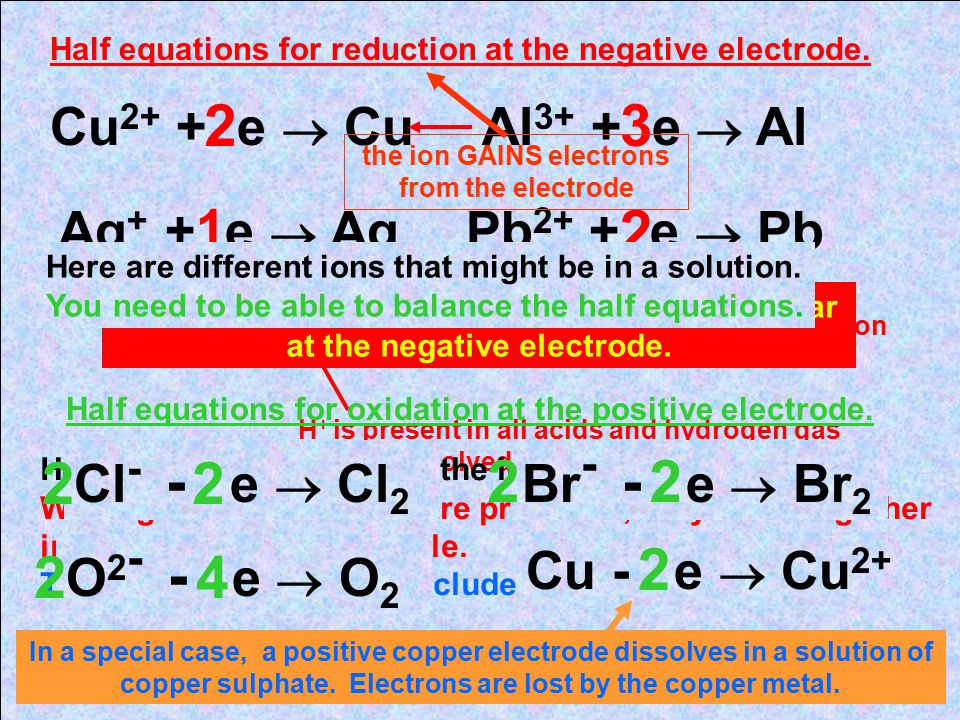 This is what happens at the positive electrode when chloride ions, Cl - are present in the electrolyte This electrode is positive because some electro