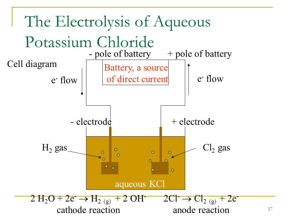 17 The Electrolysis of Aqueous Potassium Chloride 2 H 2 O + 2e -  H 2 (g) + 2 OH - cathode reaction 2Cl -  Cl 2 (g) + 2e - anode reaction Cell diagr