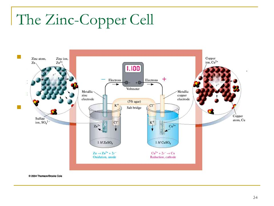 34 The Zinc-Copper Cell Cell components for the Zn-Cu cell are: 1. A metallic Cu strip immersed in 1.0 M copper (II) sulfate. 2. A metallic Zn strip i