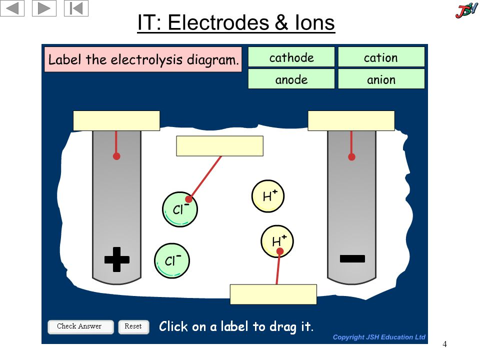 4 IT: Electrodes & Ions