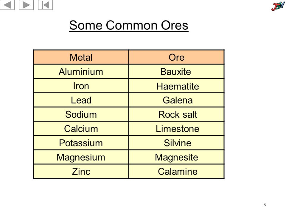 9 Some Common Ores MetalOre Aluminium Iron Lead Sodium Calcium Potassium Magnesium Zinc Bauxite Haematite Galena Rock salt Limestone Silvine Magnesite Calamine