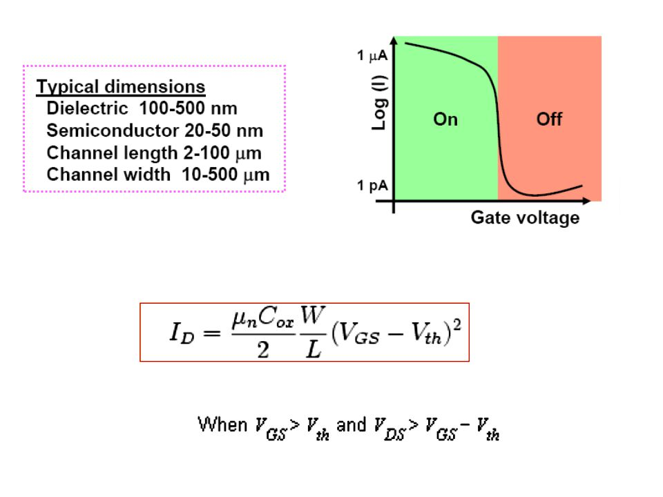 In the saturation regime, the square root of the saturation current is directly proportional to the gate voltage.