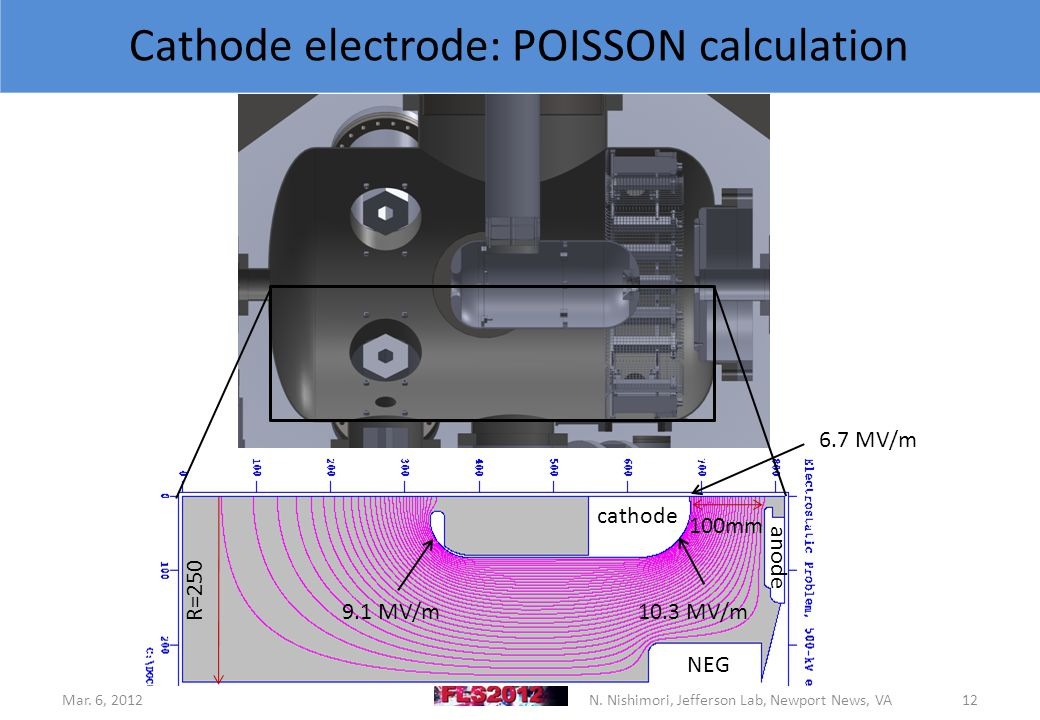 Cathode electrode: POISSON calculation 10.3 MV/m cathode anode 100mm Mar.