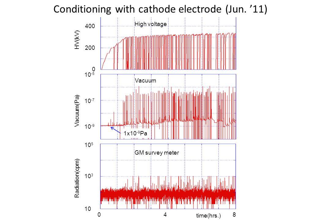 Mar. 6, 201213N. Nishimori, Jefferson Lab, Newport News, VA 048 0 200 400 600 HV(kV) time(hrs.) Vacuum(Pa) 10 -5 10 -7 10 -9 10 5 10 3 10 Radiation(cp