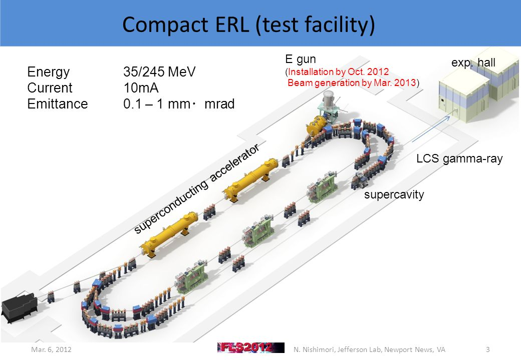 3 Compact ERL (test facility) Mar. 6, 2012N.