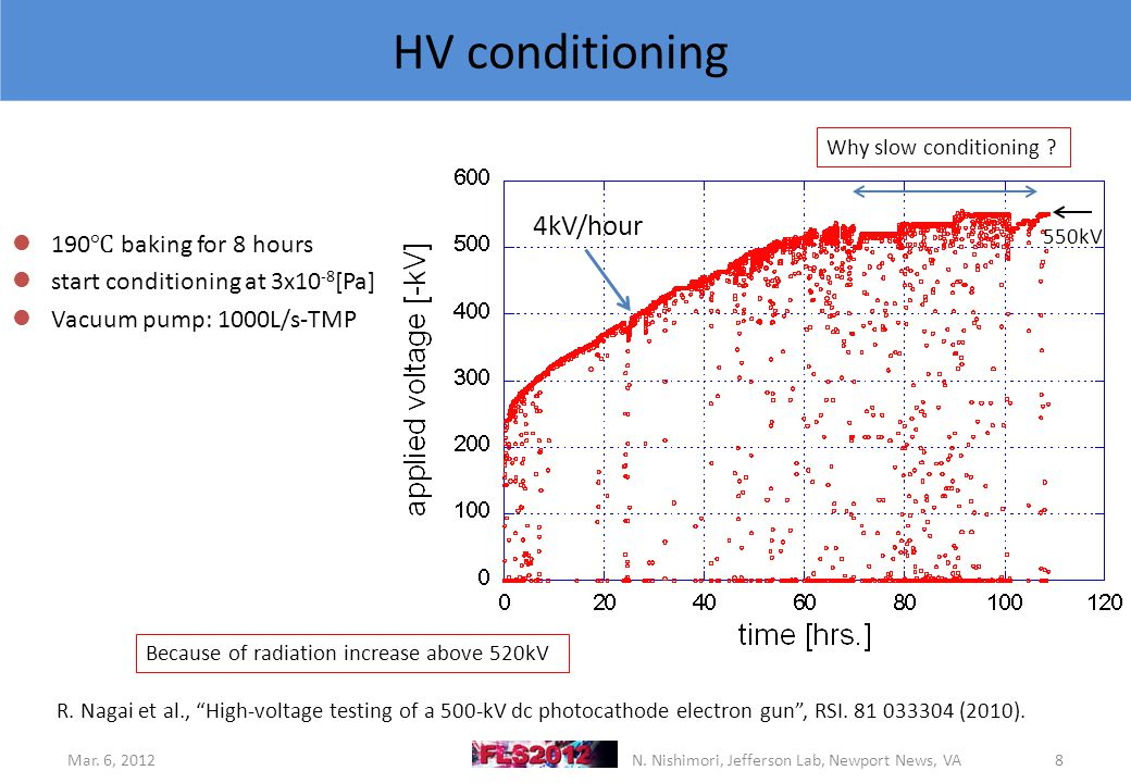 HV conditioning Mar. 6, 20128N. Nishimori, Jefferson Lab, Newport News, VA 4kV/hour R.