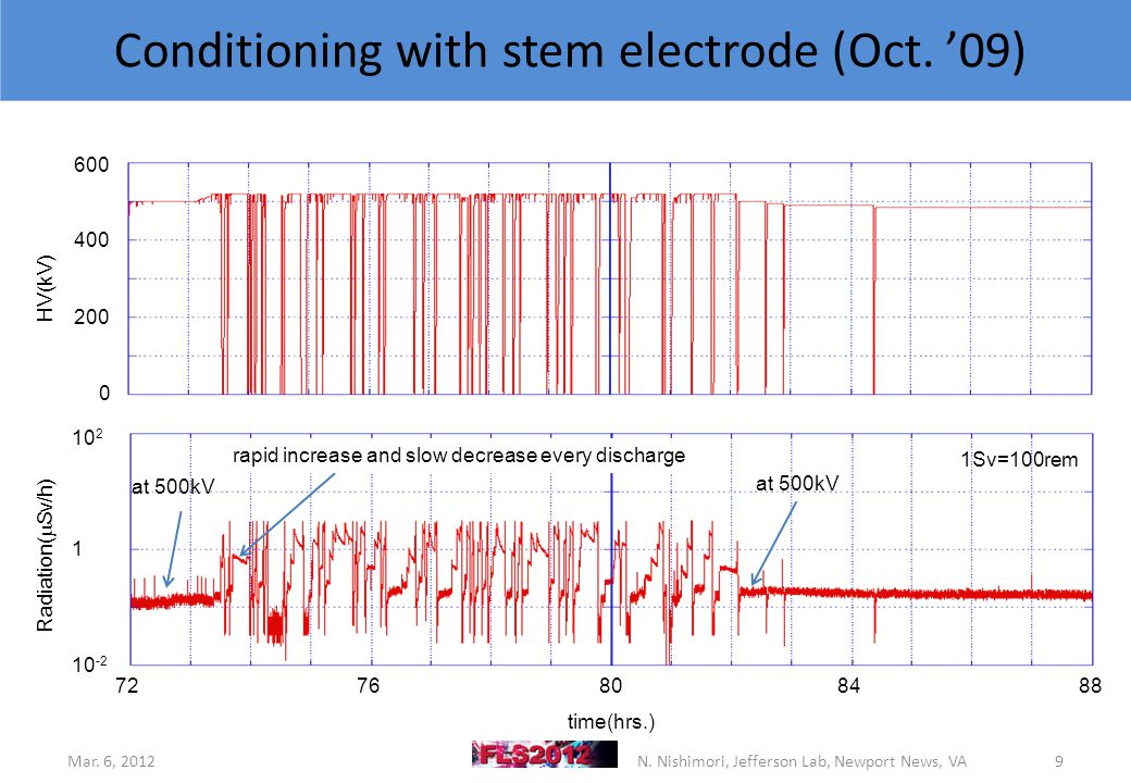 7276808488 0 200 400 600 HV(kV) time(hrs.) 10 2 1 10 -2 Radiation(  Sv/h) at 500kV rapid increase and slow decrease every discharge Conditioning with stem electrode (Oct.