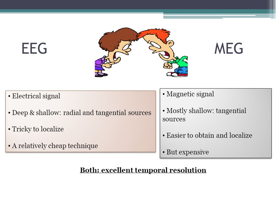 EEGMEG Electrical signal Deep & shallow: radial and tangential sources Tricky to localize A relatively cheap technique Electrical signal Deep & shallo