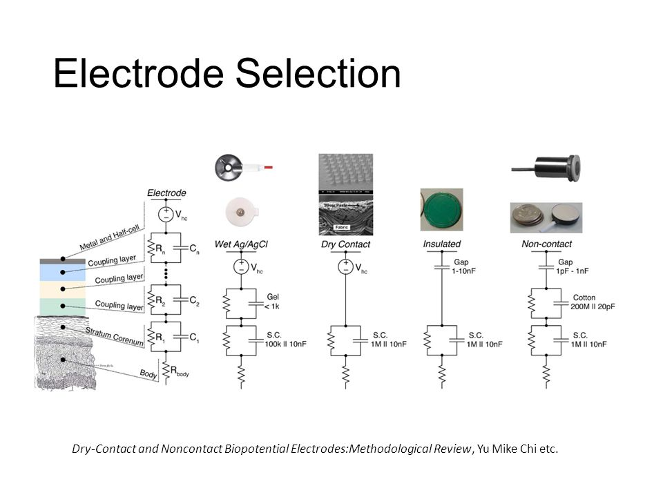 Wet Electrode Reusable Low-cost Produce reliable signals in different conditions Adhesive material to lower skin impedance, buffer electrode against mechanical motion Most common in clinical setting