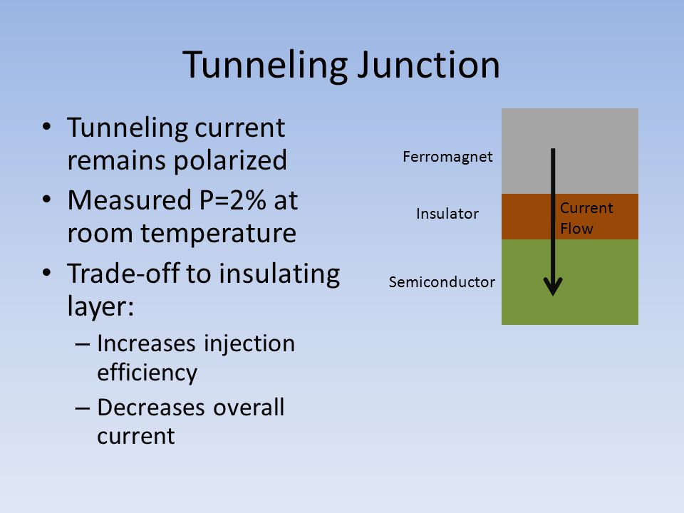 Tunneling Junction Tunneling current remains polarized Measured P=2% at room temperature Trade-off to insulating layer: – Increases injection efficien