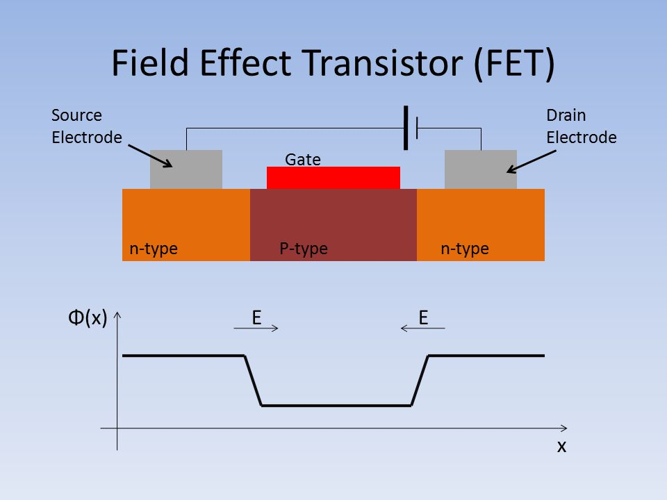 Tunneling Junction Tunneling current remains polarized Measured P=2% at room temperature Trade-off to insulating layer: – Increases injection efficiency – Decreases overall current Ferromagnet Insulator Semiconductor Current Flow