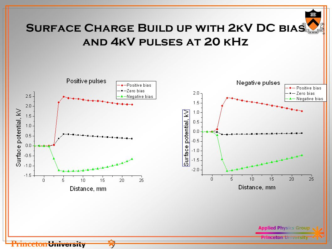 Surface Charge Build up with 2kV DC bias and 4kV pulses at 20 kHz
