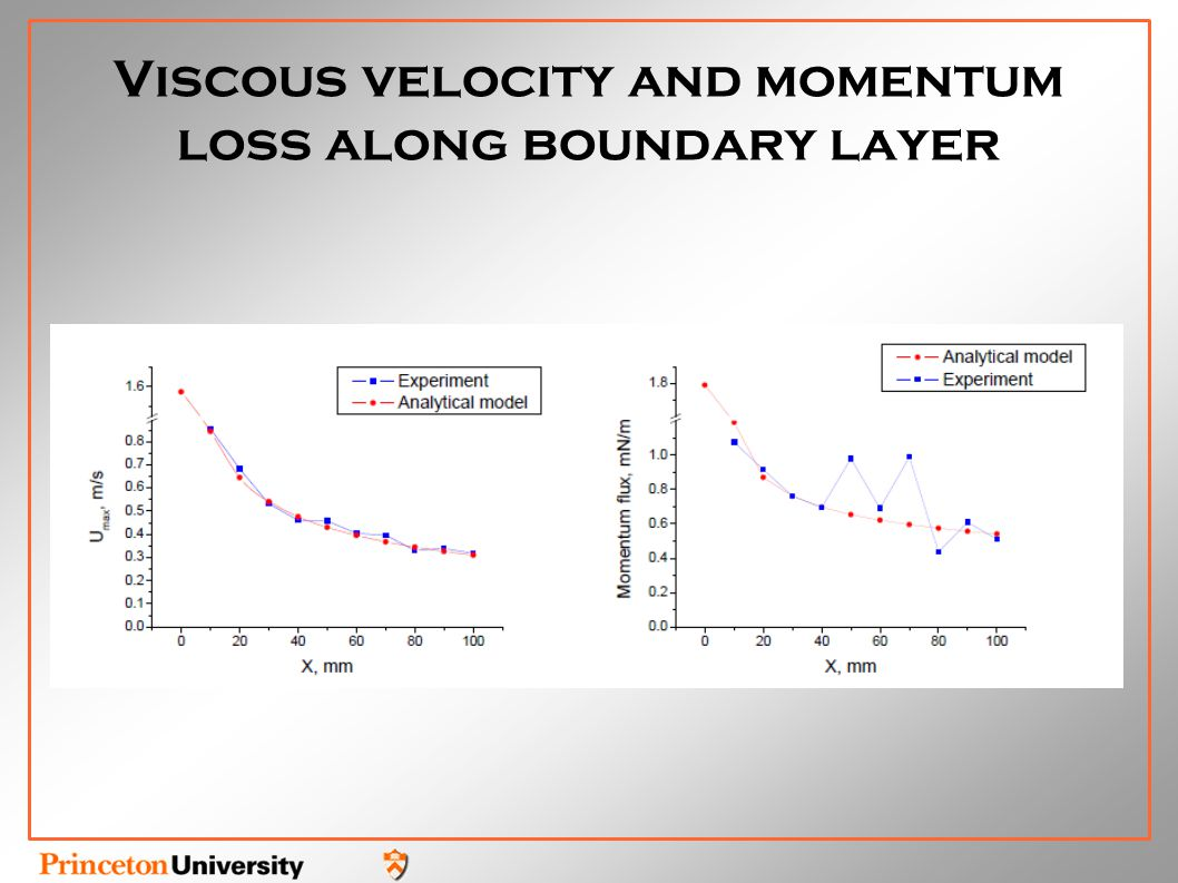 Viscous velocity and momentum loss along boundary layer