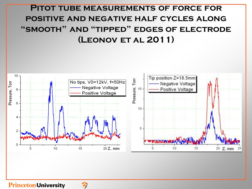 Pitot tube measurements of force for positive and negative half cycles along smooth and tipped edges of electrode (Leonov et al 2011)