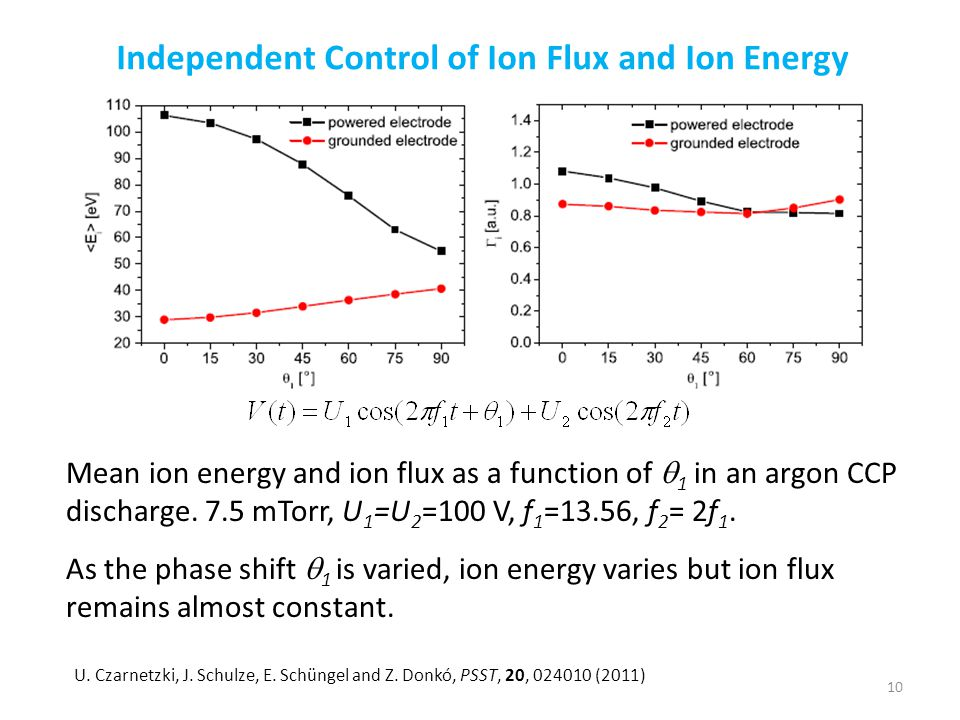 Mean ion energy and ion flux as a function of  1 in an argon CCP discharge. 7.5 mTorr, U 1 =U 2 =100 V, f 1 =13.56, f 2 = 2f 1. Independent Control o