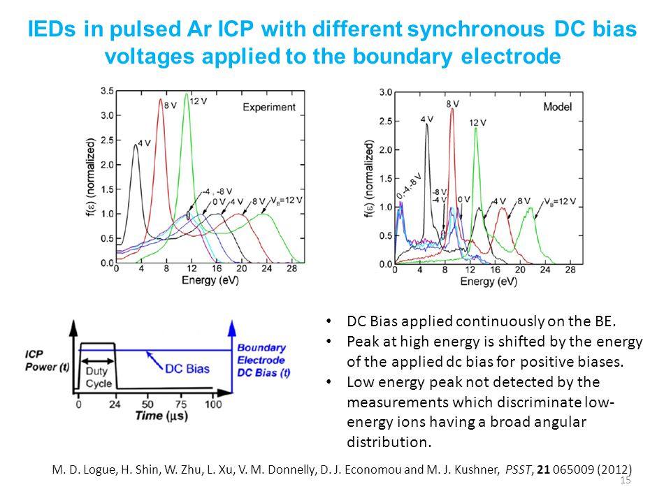 15 IEDs in pulsed Ar ICP with different synchronous DC bias voltages applied to the boundary electrode M. D. Logue, H. Shin, W. Zhu, L. Xu, V. M. Donn