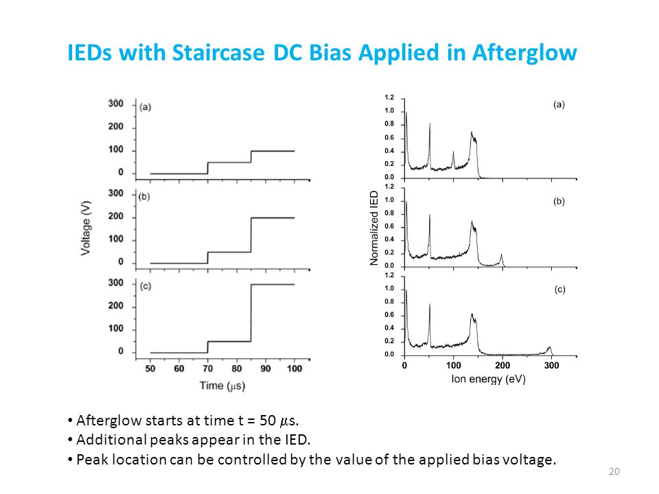 IEDs with Staircase DC Bias Applied in Afterglow Afterglow starts at time t = 50  s. Additional peaks appear in the IED. Peak location can be control