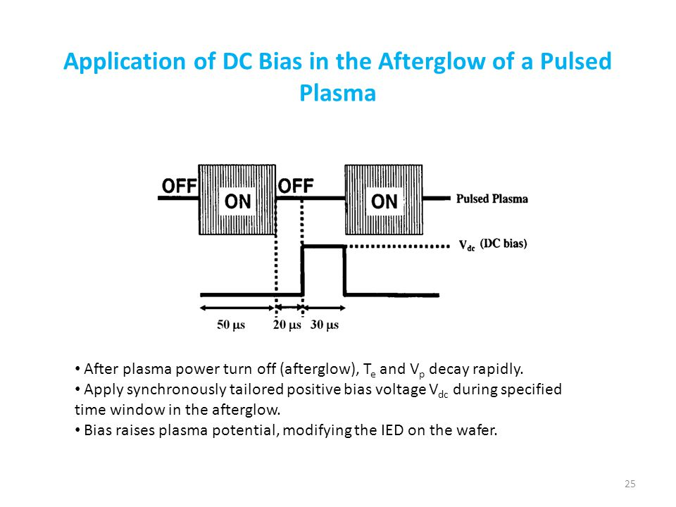 Application of DC Bias in the Afterglow of a Pulsed Plasma After plasma power turn off (afterglow), T e and V p decay rapidly. Apply synchronously tai