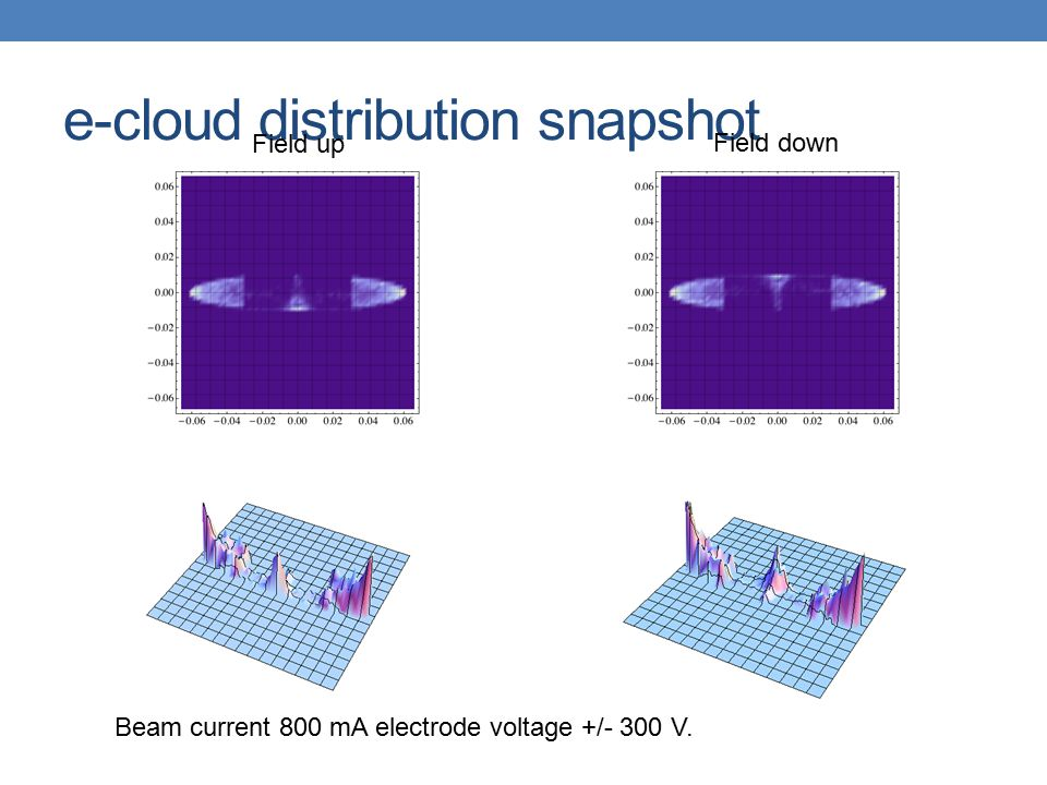 e-cloud distribution snapshot Field up Field down Beam current 800 mA electrode voltage +/- 300 V.