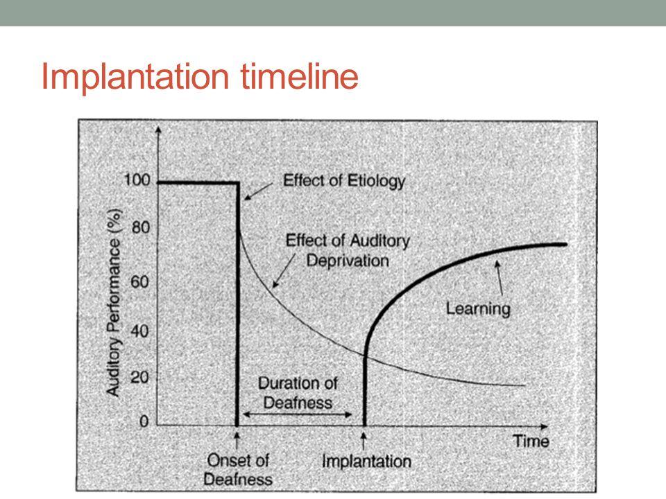 Implantation timeline