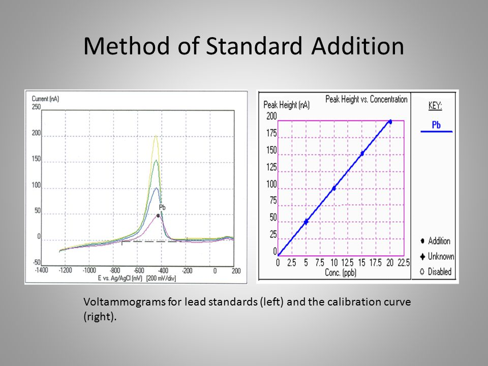 Method of Standard Addition Voltammograms for lead standards (left) and the calibration curve (right).