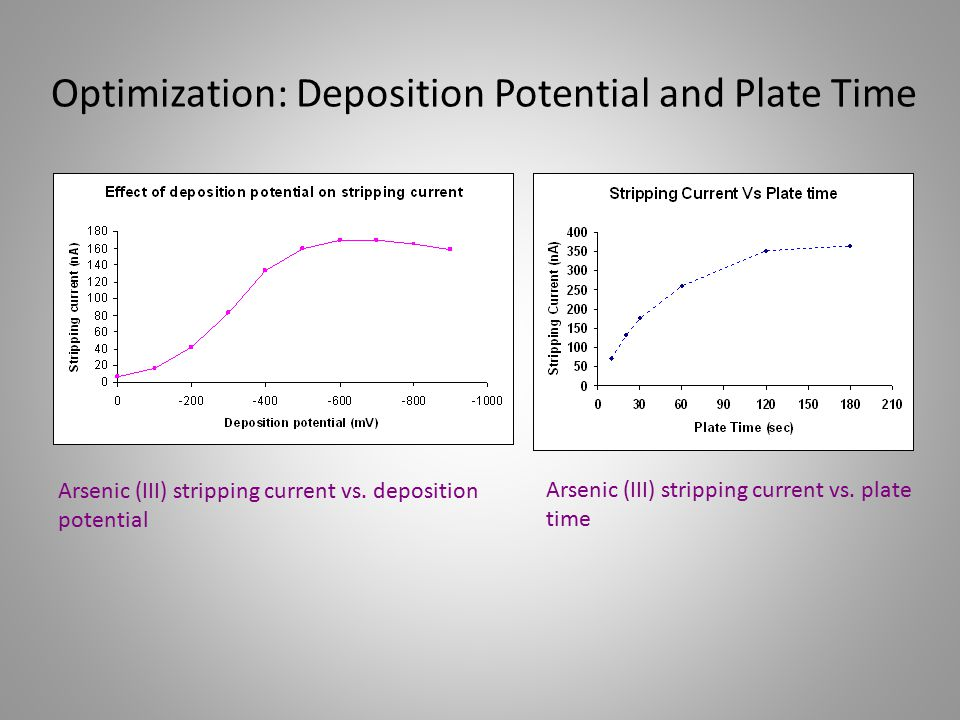 Optimization: Deposition Potential and Plate Time Arsenic (III) stripping current vs. deposition potential Arsenic (III) stripping current vs. plate t