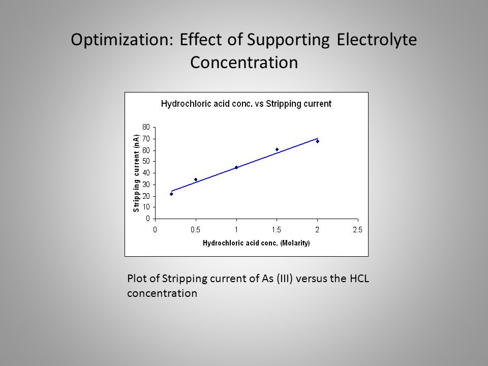 Optimization: Effect of Supporting Electrolyte Concentration Plot of Stripping current of As (III) versus the HCL concentration