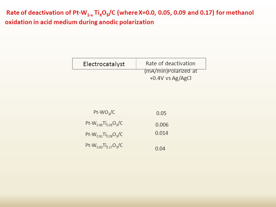 Rate of deactivation of Pt-W 1-x Ti X O 3 /C (where X=0.0, 0.05, 0.09 and 0.17) for methanol oxidation in acid medium during anodic polarization Rate of deactivation (mA/min)Polarized at +0.4V vs Ag/AgCl Pt-WO 3 /C Pt-W 0.95 Ti 0.05 O 3 /C Pt-W 0.91 Ti 0.09 O 3 /C Pt-W 0.83 Ti 0.17 O 3 /C 0.05 0.006 0.014 0.04 Electrocatalyst