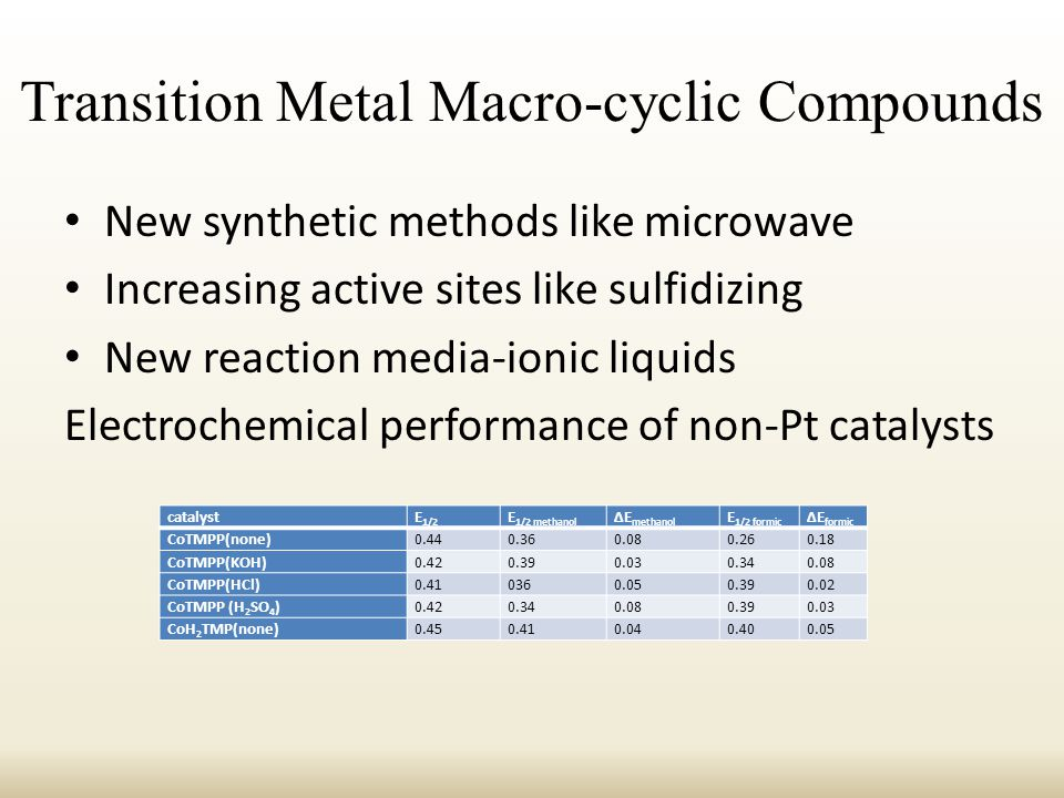 Transition Metal Macro-cyclic Compounds New synthetic methods like microwave Increasing active sites like sulfidizing New reaction media-ionic liquids Electrochemical performance of non-Pt catalysts catalystE 1/2 E 1/2 methanol ΔE methanol E 1/2 formic ΔE formic CoTMPP(none)0.440.360.080.260.18 CoTMPP(KOH)0.420.390.030.340.08 CoTMPP(HCl)0.410360.050.390.02 CoTMPP (H 2 SO 4 )0.420.340.080.390.03 CoH 2 TMP(none)0.450.410.040.400.05