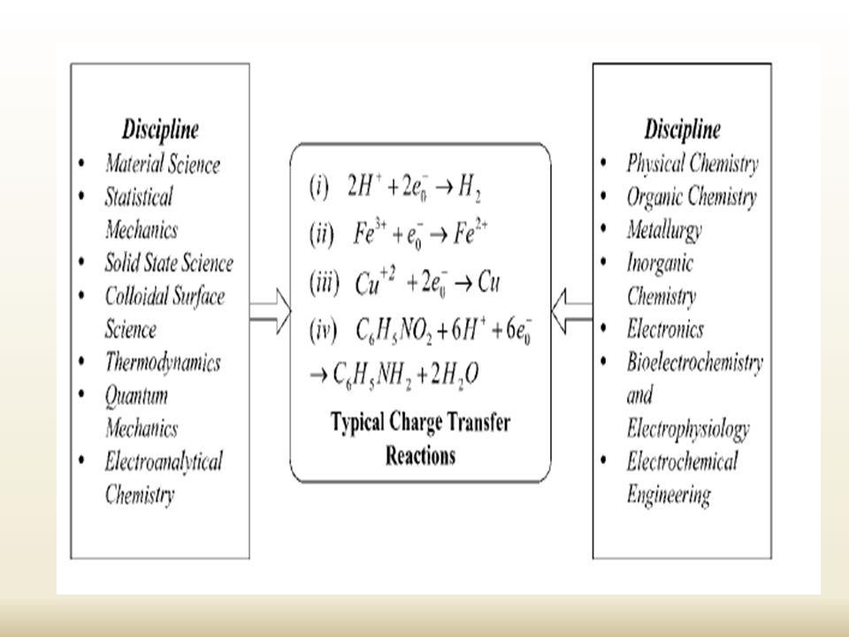  NiO exhibit activity in alkaline medium at high potentials A.El-Shafei, J.