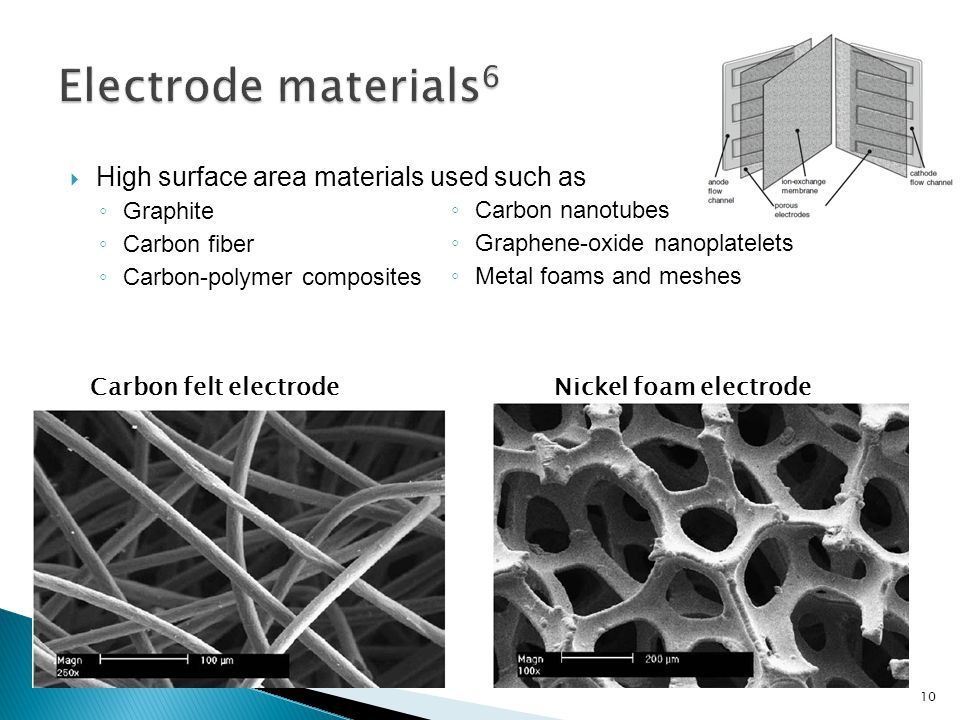  High surface area materials used such as ◦ Graphite ◦ Carbon fiber ◦ Carbon-polymer composites Carbon felt electrodeNickel foam electrode ◦ Carbon nanotubes ◦ Graphene-oxide nanoplatelets ◦ Metal foams and meshes 10