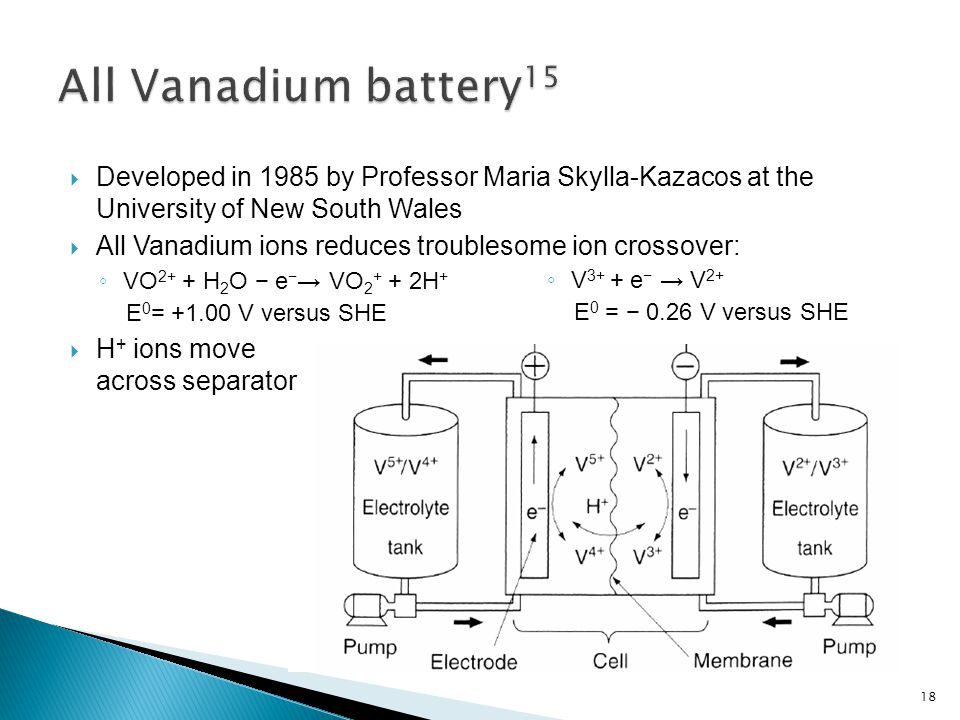  Developed in 1985 by Professor Maria Skylla-Kazacos at the University of New South Wales  All Vanadium ions reduces troublesome ion crossover: ◦ VO 2+ + H 2 O − e − → VO 2 + + 2H + E 0 = +1.00 V versus SHE  H + ions move across separator ◦ V 3+ + e − → V 2+ E 0 = − 0.26 V versus SHE 18