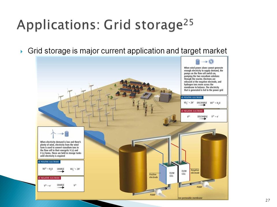  Grid storage is major current application and target market 27