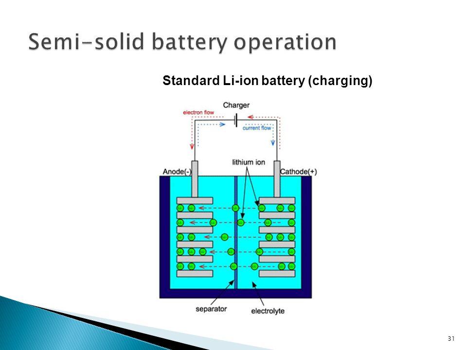 31 Standard Li-ion battery (charging)