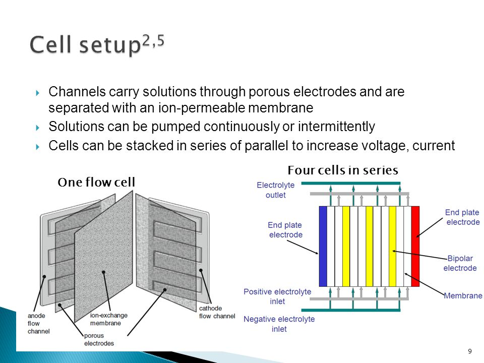 One flow cell Four cells in series  Channels carry solutions through porous electrodes and are separated with an ion-permeable membrane  Solutions can be pumped continuously or intermittently  Cells can be stacked in series of parallel to increase voltage, current 9