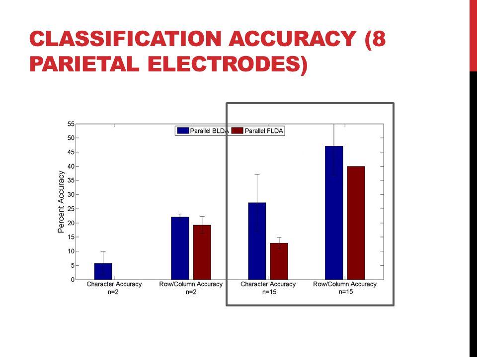 CLASSIFICATION ACCURACY (8 PARIETAL ELECTRODES)