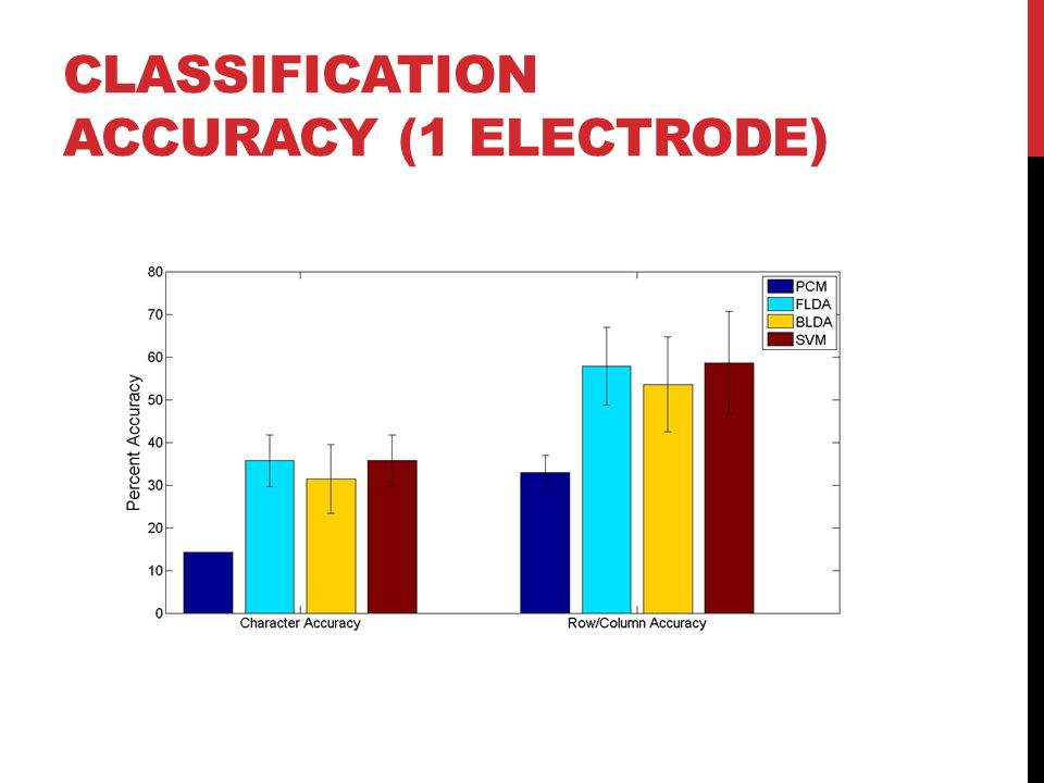 CLASSIFICATION ACCURACY (1 ELECTRODE)