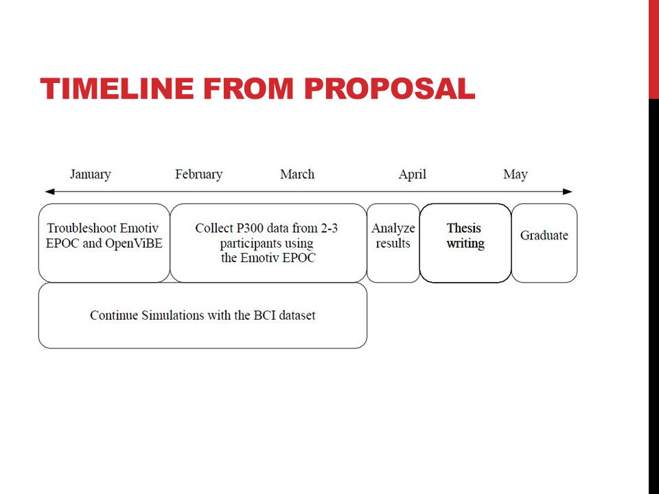 TIMELINE FROM PROPOSAL